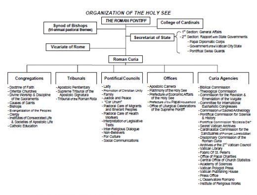 Vatican Organizational Chart - Google Search Family Home Evening - organization chart