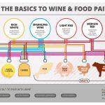 The Basics of Wine+Food Pairing