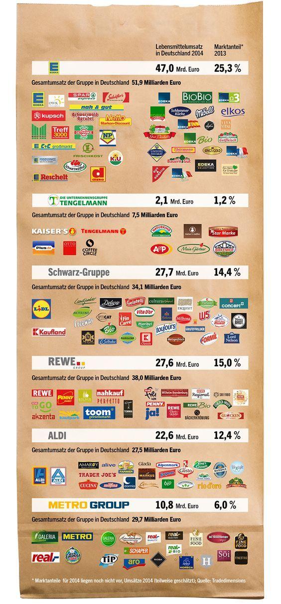 Lebensmittelhandel Die Sechs Machtigen Des Lebensmittelhandels Handel Unternehmen Wirtschaftswoche Gut Zu Wissen Wissen Ist Macht Wirtschaftswoche