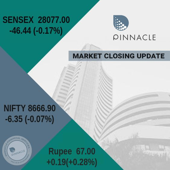 Closing Bell : The BSE #Sensex and NSE #Nifty ended in red on Friday on account of selling in IT, auto, telecom and realty stocks amid mixed global cues. Investors also turned cautious ahead of the announcement of the next RBI governor. Sensex closed 46.44 points down at 28,077, while Nifty index settled 6.35 points down at 8,666.90. In the 50-share index, Bank of Baroda, State Bank of India, Hindalco, Aurobindo Pharma and Ambuja Cement gained between 1.44 per cent and 4.15 per cent.