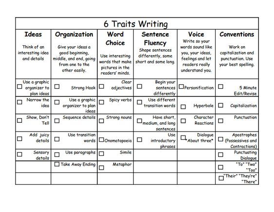 Descriptive Writing Rubric Middle School