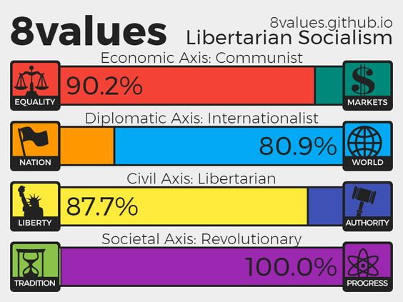 NationStates • View topic - 8 Values Political Test