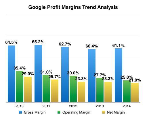 Google Profit Margins Trend Analysis 2014 Alphabet   Google - trend analysis