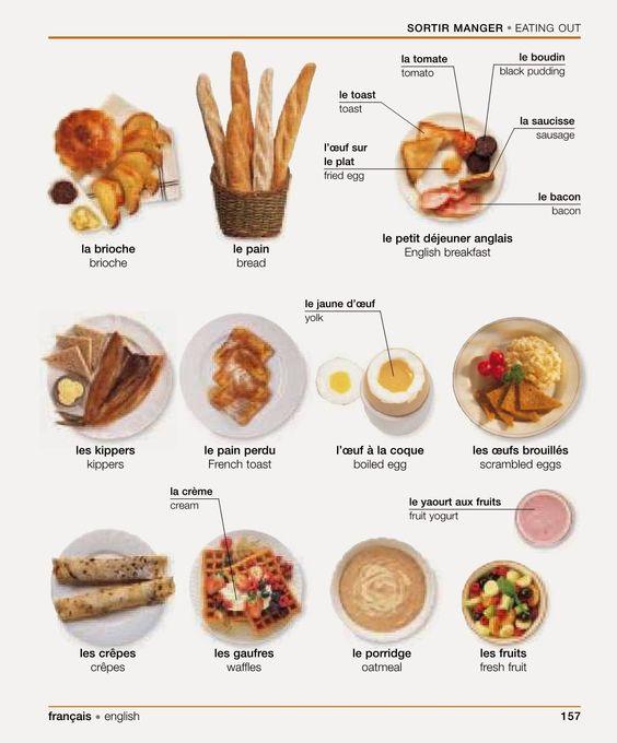 Vocabulaire le petit d jeuner sortir manger les for Anglais vocabulaire cuisine