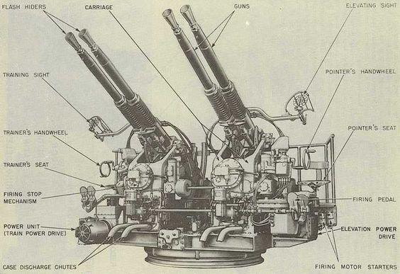 40 mm quad Bofors