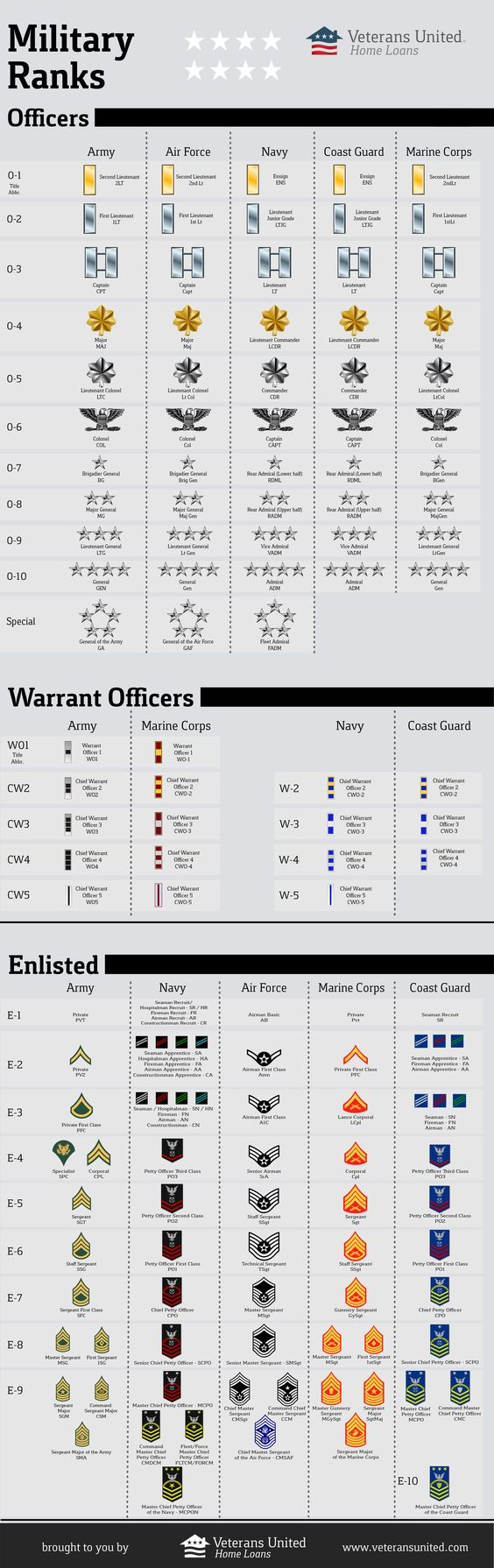 See this infographic from Veterans United Home Loans on military rankings for the Army, Navy, Air Force, Coast Guard, and Marines.