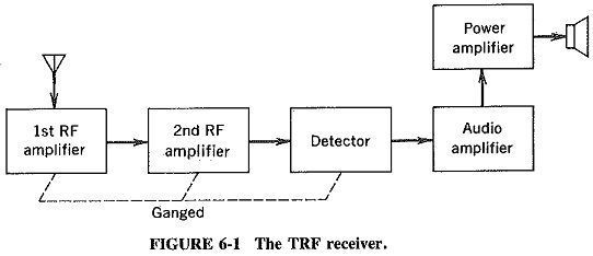Tuned Radio Frequency Receiver Radio Frequency Receiver Radio