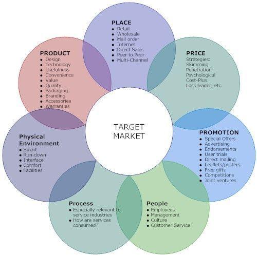 Digital Media Strategies Integrated Marketing Communications Marketing Concept Marketing Mix