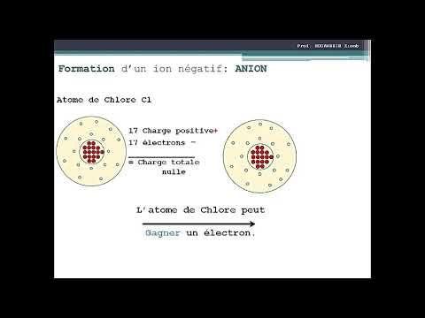 Les Atomes Et Les Ions Physique Chimie 3eme Annee College Atom Electrons Positivity