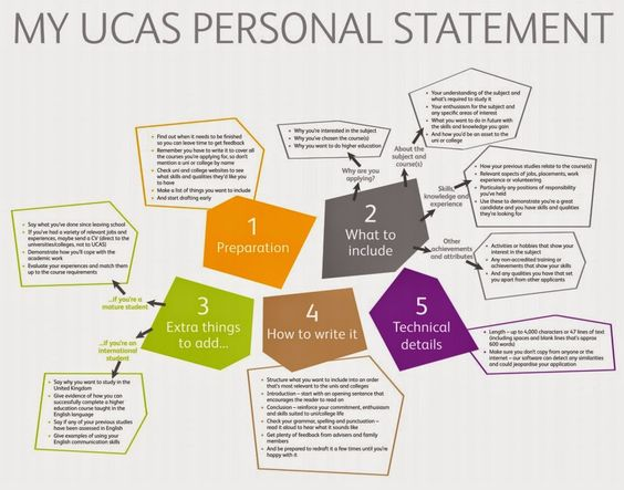 personal statement for education examples
