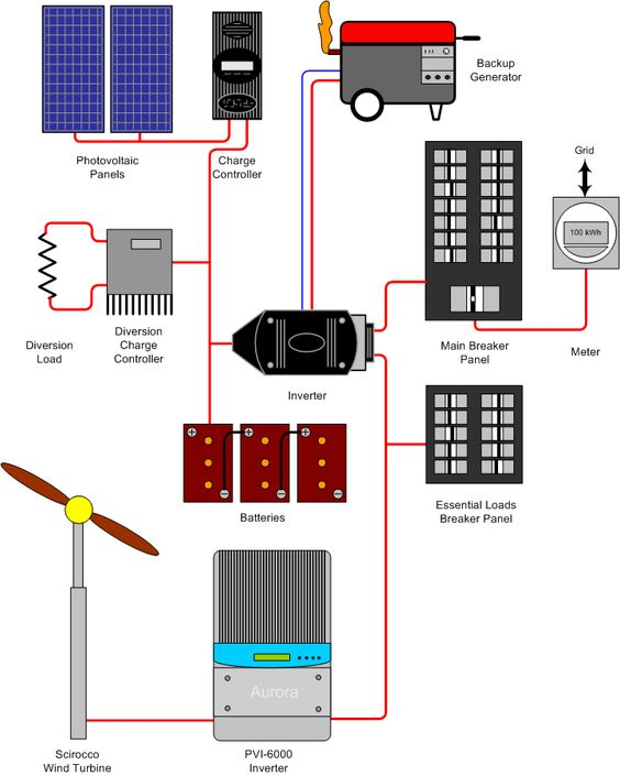 Electrical connections off the grid pinterest solar battery electrical connections off the grid pinterest solar battery solar and wind power fandeluxe Images