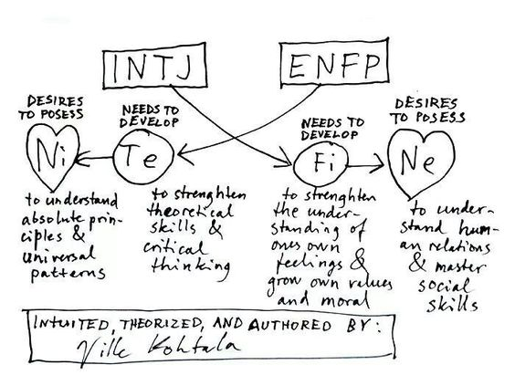 Enfp dating matches