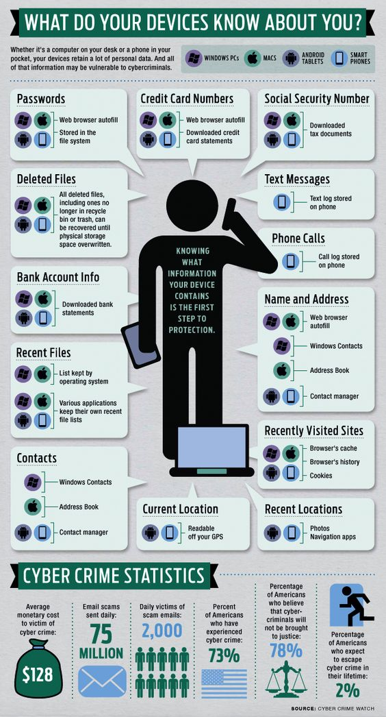 What does your device know about you? Cyber Security