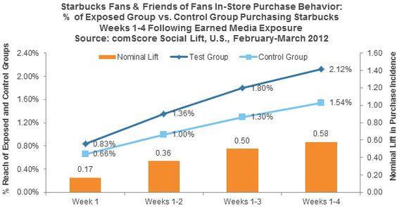 Facebook: See? We told you social advertisingworks