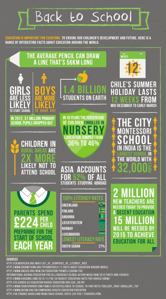 Back To School #Infographic #Education #School