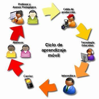 Ciclo del aprendizaje móvil