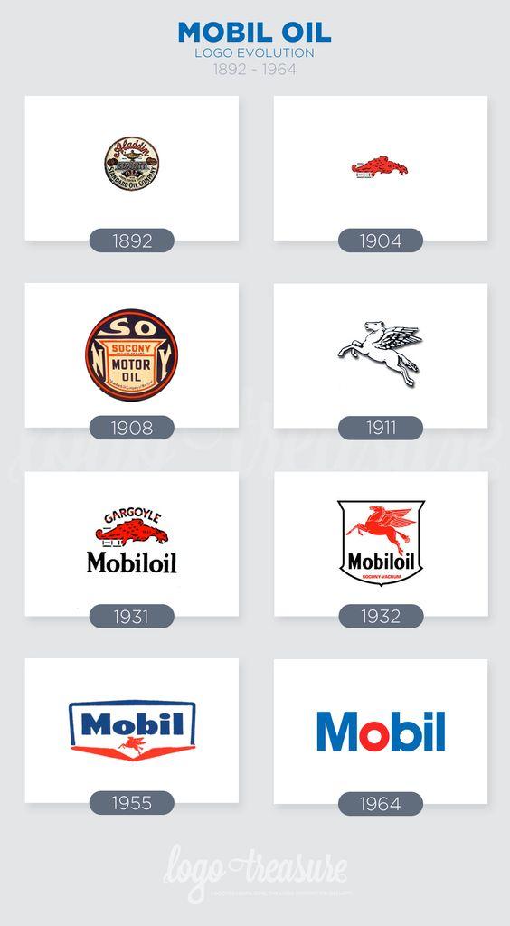 Mobil Logo Evolution From 1892 To 1964 Logotreasure Marketing Logo Logo Evolution Mobile Marketing