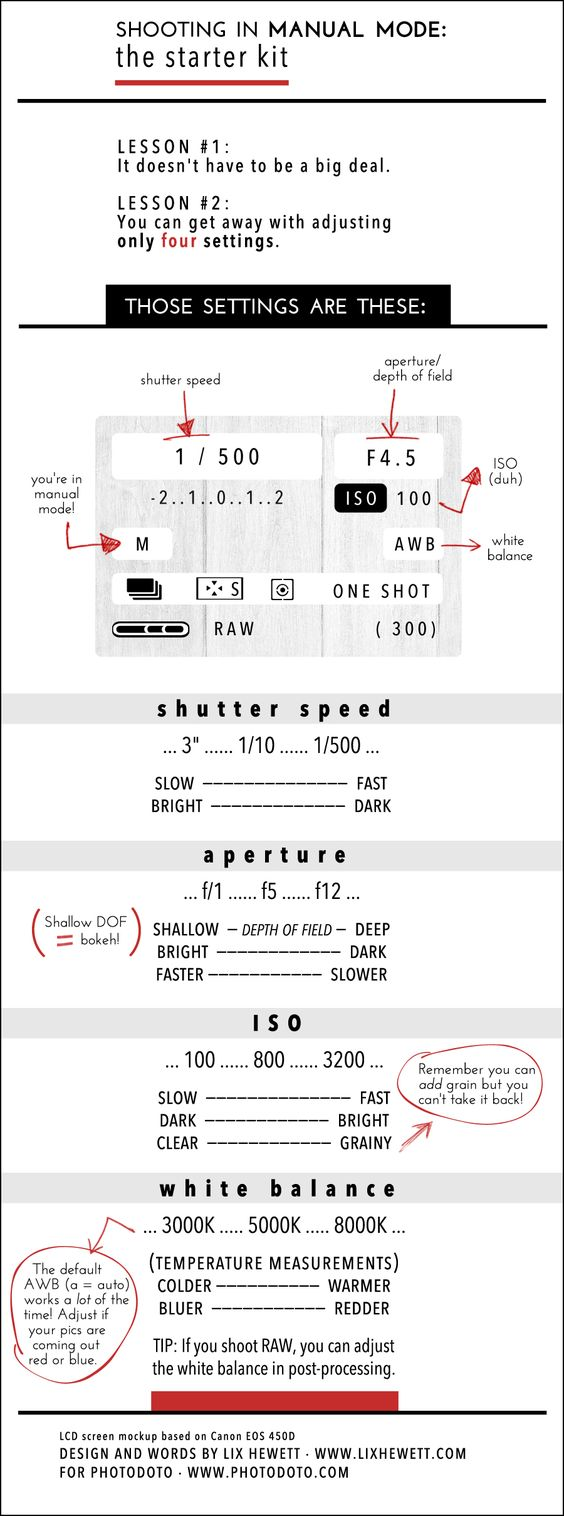 Shooting in Manual Mode: The Starter Kit (Infographic) | Photodoto