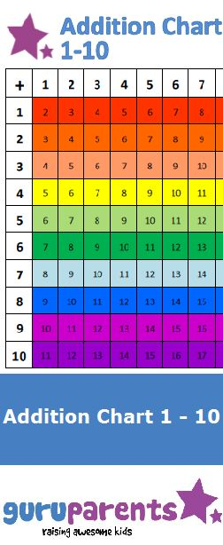 We've developed a brightly colored addition chart that is easy to ...