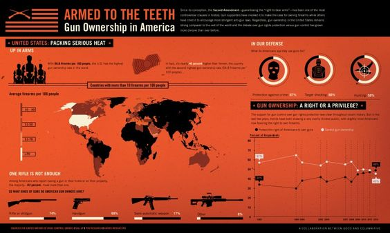 #Infographic: Armed to the Teeth - #gun ownership in the US