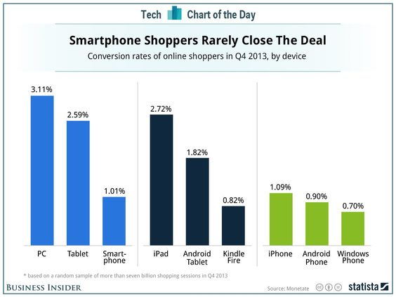 How People Really Shop On Android Phones And iPhones