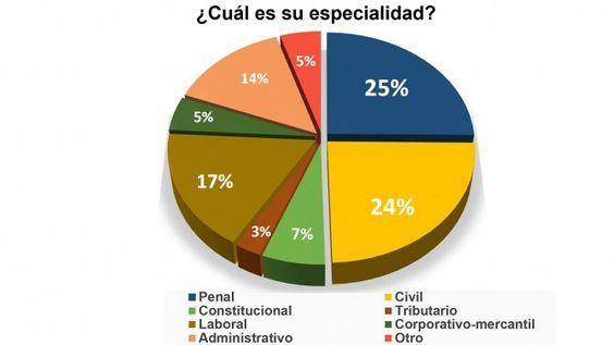 La especialidad del abogado en el Perú - base Ley - jh14