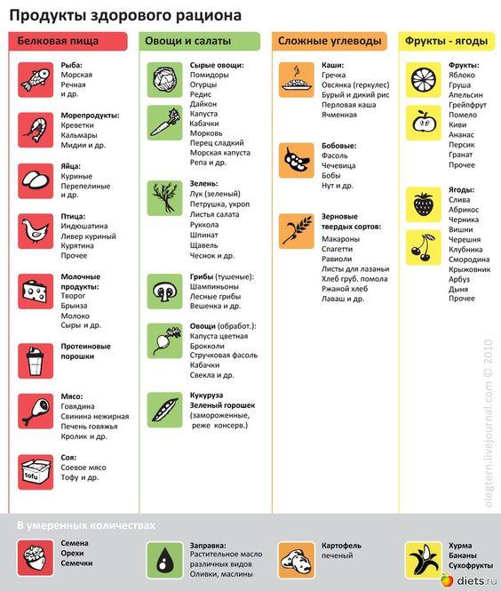 сложные углеводы список продуктов для похудения диета