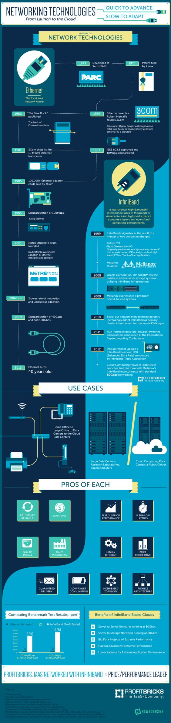 Networking technologies #infografia #infographic http://arideocean.com: