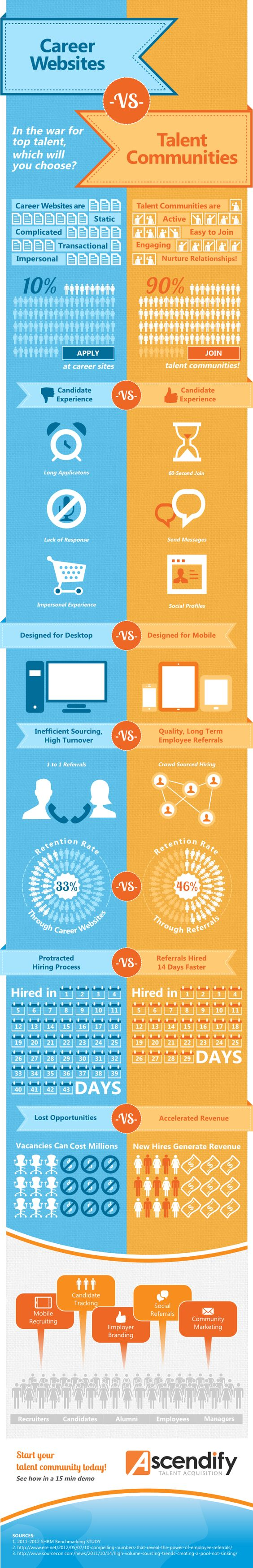 talent communities vs career websites which is better talent communities vs career websites which is better infographic