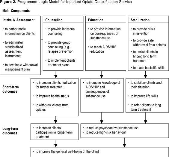 Addiction Treatment Logic Model  ABoard    Social