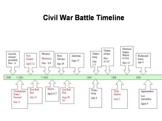This 12 page PowerPoint presentation includes a timeline of events ...
