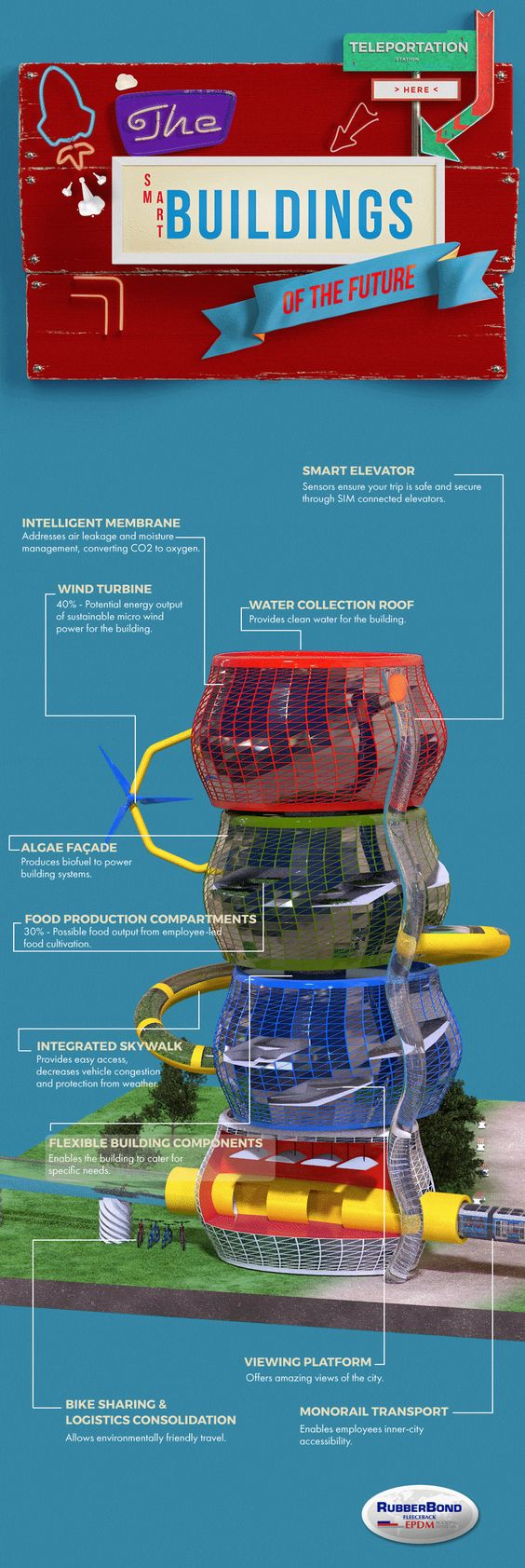 The Smart Buildings of the Future [Infographic]   ecogreenlove