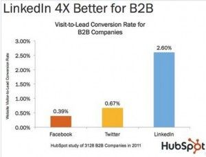 Your Linkedin Invitations? Personalize Them First Impressions Matter. Blog post making the case the taking the time to personalize your invitation to connect on Linkedin. Chart shows Linkedin's higher visitor-to-lead conversion rate for Hubspot B2B customers.