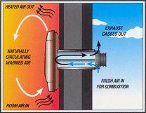 Orbis Heater showing direct vent installation