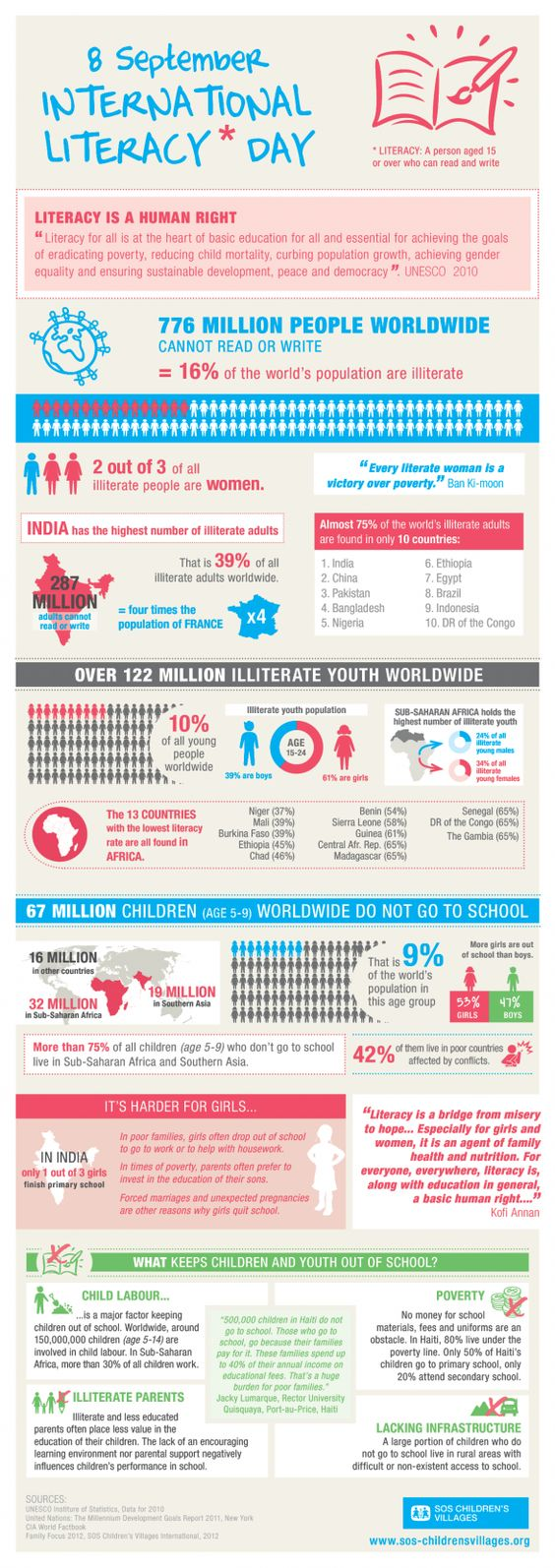 """International Literacy Day"" infographic"