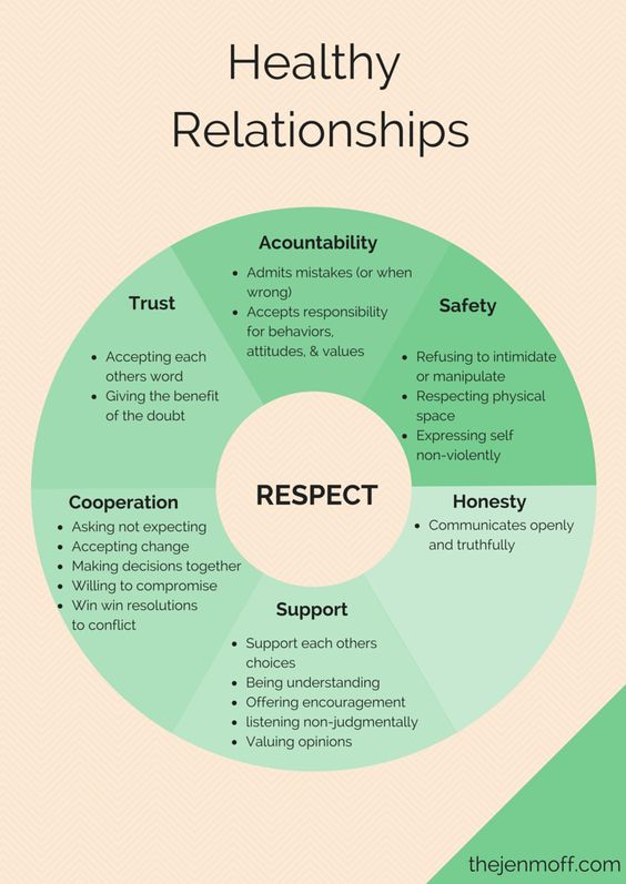 healthy relationships work from a locus of respect, for selves and each other.