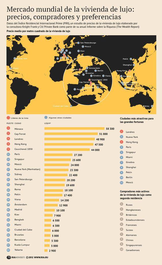 Mercado mundial de la vivienda de lujo: precios, compradores y preferencias