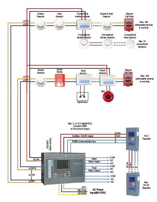741e69a8f34b0ba7602013f2c94c1efa fire alarm system communication system conventional fire alarm for smoke, heat, gas leakage supervision fire alarm smoke detector wiring diagram at aneh.co