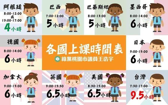 台灣過勞問題爭議不斷,現在就連學生的上學時間也是全球之最? 圖/取自桃園市議員王浩宇臉書
