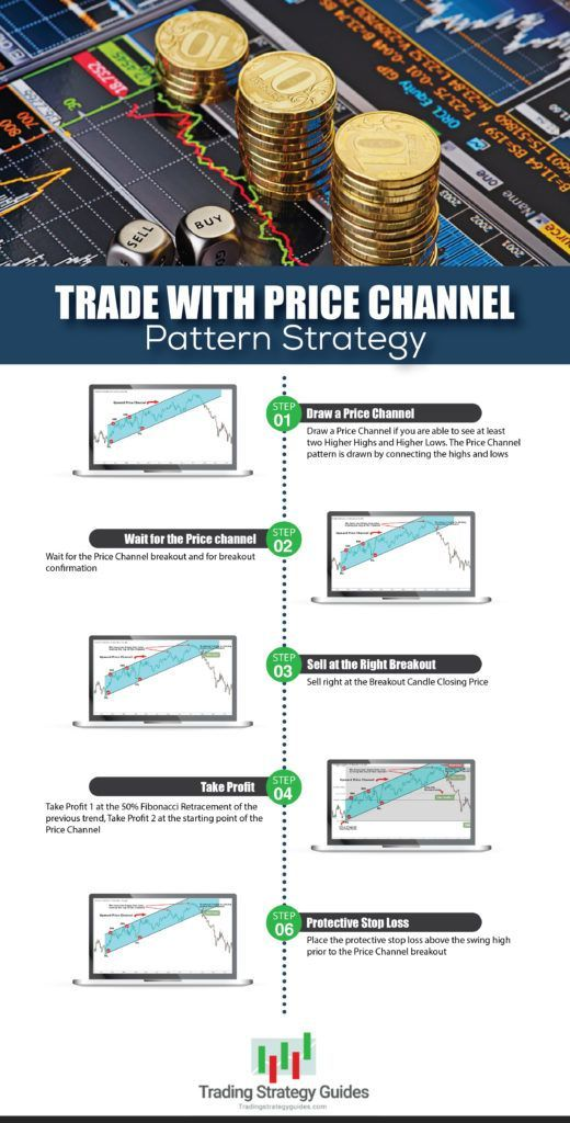 Trade With Price Channel Pattern Strategy Forex Trading
