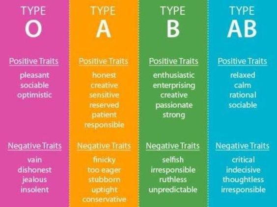 Blood type personality, Blood types and Blood on Pinterest