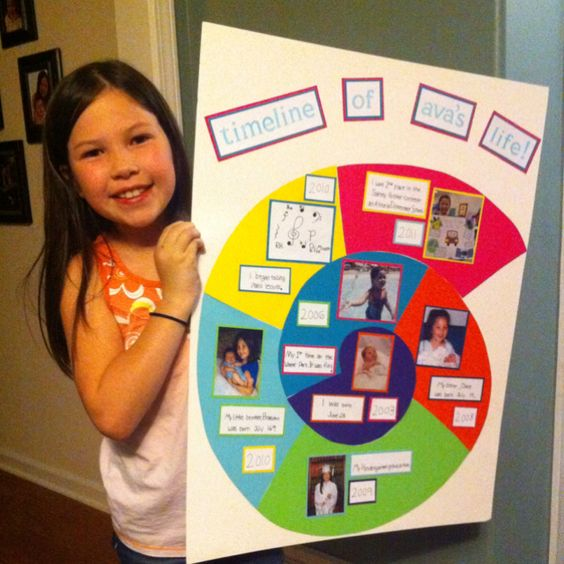 """Ava's super creative """"timeline of her life"""" we created for ..."""