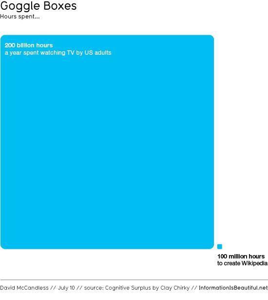 """Cognitive surplus en Clay Shirky  """"un ciudadano puede, por primera vez en la historia y gracias a la democratización en la producción de contenidos que supone la web, mostrar su potencial intelectual para beneficio de todos/as"""" #socionomia (2012: 194)  @Dolors Reig Hernández  #visualization http://www.informationisbeautiful.net/"""