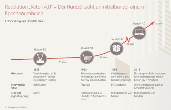 """http://www.e-commerce-magazin.de/revolution-retail-40-der-epochenumbruch-im-handel?xing_share=news Zunächst wird der Wechsel von """"Retail 3.0"""" zu """"Retail 4.0"""" jedoch zu einer Marktbereinigung führen. Sie umfasst insbesondere die Unternehmen, denen es nicht gelingt, frühzeitig die notwendigen Schritte einzuleiten und ihre Strategie neu zu gestalten. Laut Studie nutzen heute lediglich 7,4 Prozent der europäischen Handelsunternehmen eine valide Datenbasis zur systematischen Auswertung von…"""