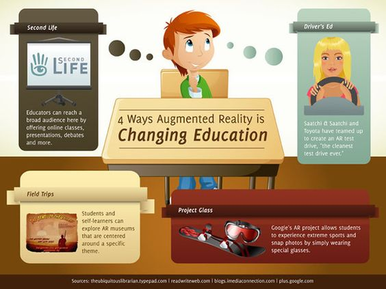 20 ejemplos de Realidad Aumentada en Educación: Reality Experiments, Augmented Technology, Augmented Reality In Education, Elearning Infographics, Ways Augmentedreality, Education Infographic, Augmented Reality, Coolest Augmented, Augmentedreality Jobevr