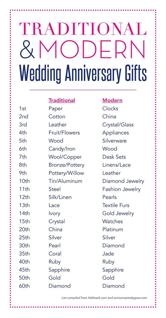Wedding Anniversary Gifts By Years