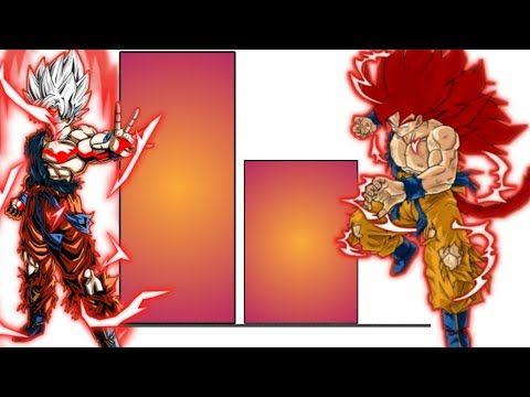 Goku Omni God Kaioken Vs Evil Ssj8 Goku Power Levels Goku Powers Goku Power Level Evil