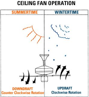 What Direction Should Your Ceiling Fan Turn In The Summertime