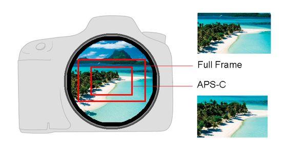Câmera e a visão do fator de corte