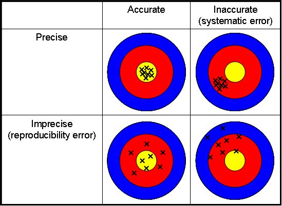 Target example of accuracy and precision a low precision low – Accuracy and Precision Worksheet